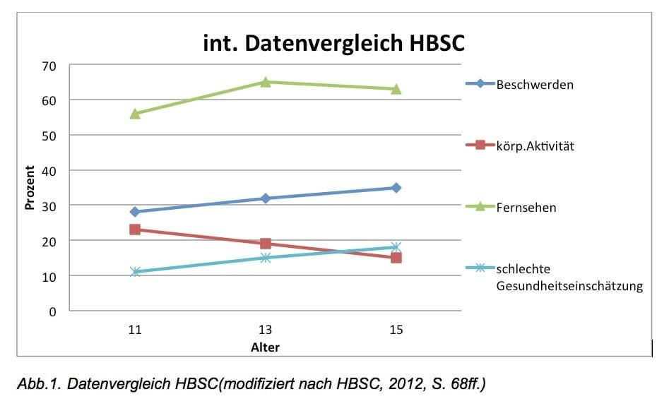 Datenvergleich HBSC